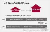 韩日动力电池产业的发展差异