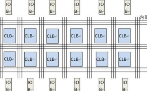 浅析FPGA的结构组成及工作原理