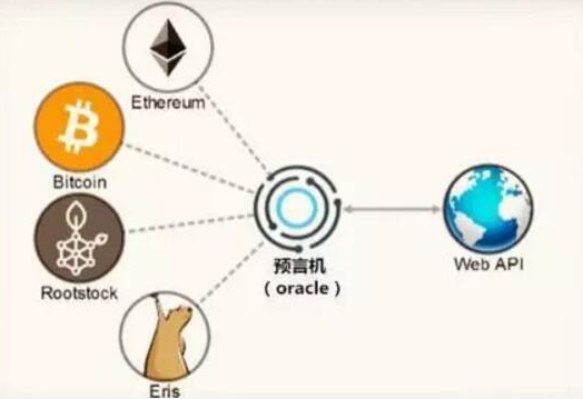 Oracle预言机将如何影响区块链