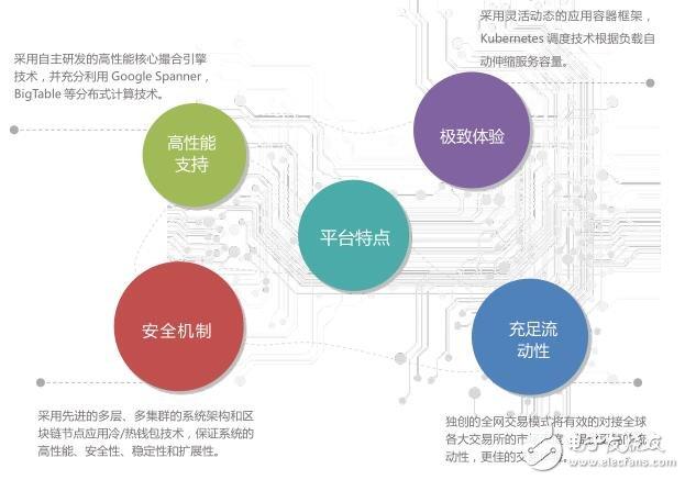 基于一个去中心化交易的全球化综合交易平台币市BitMart介绍