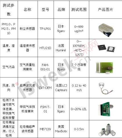 电力物联网智慧路灯充电桩传感器技术应用方案