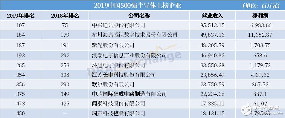 《财富》中国500强最新排行榜公布 有哪些半导体企业上榜