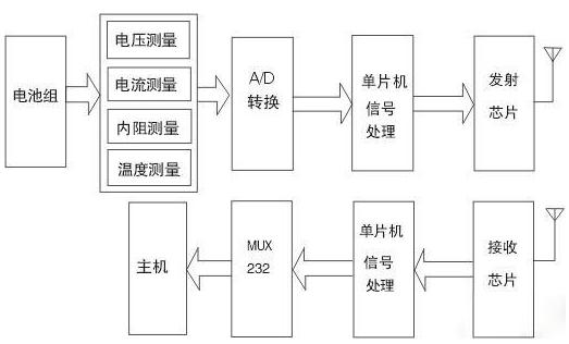 基于AT89C51单片机的电池监测系统设计