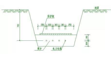 电力电缆的敷设方式
