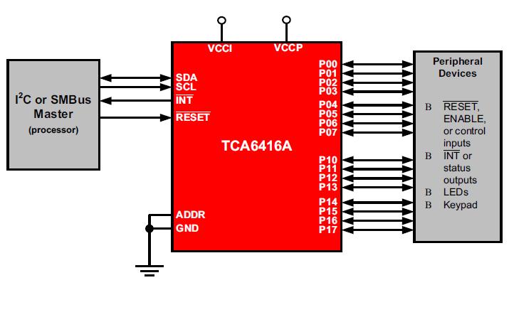 TCA6416A IO扩展器芯片的数据手册免费下载