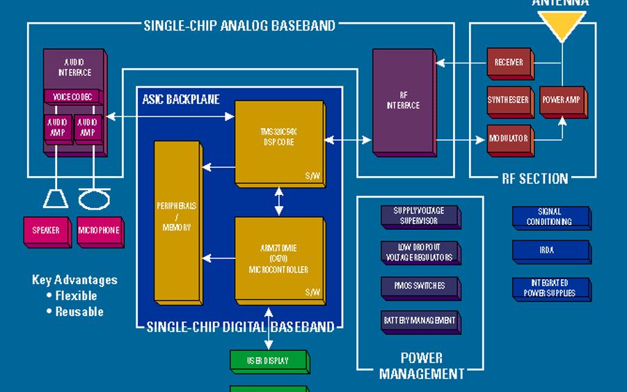 DSP技术的应用与发展详细资料说明