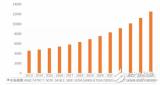 冲击3000万美元 上海安路科技有望迎来增长爆发