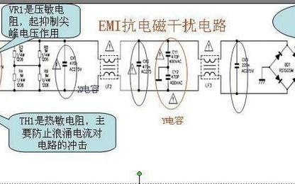 EMI电磁干扰的来源和分类
