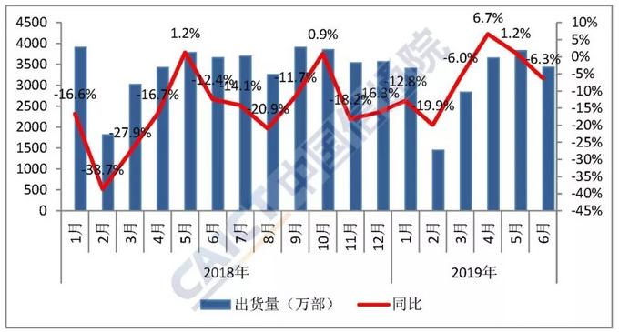 2019年6月国内手机市场总体出货量情况分析