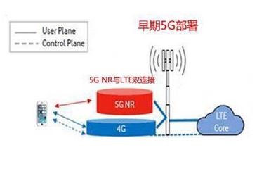 5G牌照的发放将促进全国5G网络规划快速落地