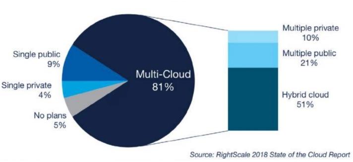多云是云计算发展的必经阶段吗