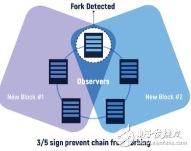 区块链中各种共识模型的作用介绍