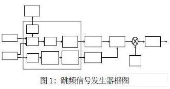 基于FPGA和DDS+PLL器件实现跳频信号发生器的设计