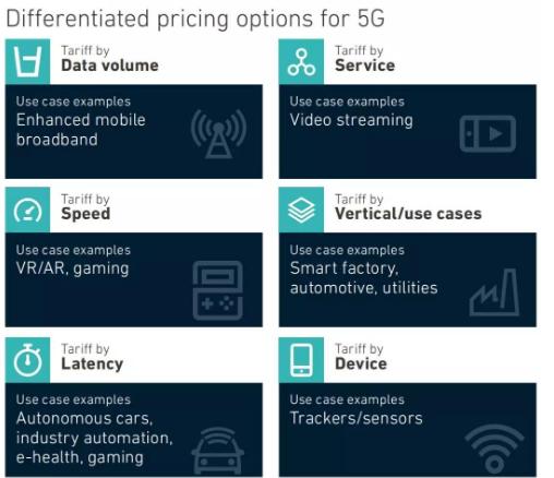 未来运营商面对5G资费方面将会根据六种方式进行收...
