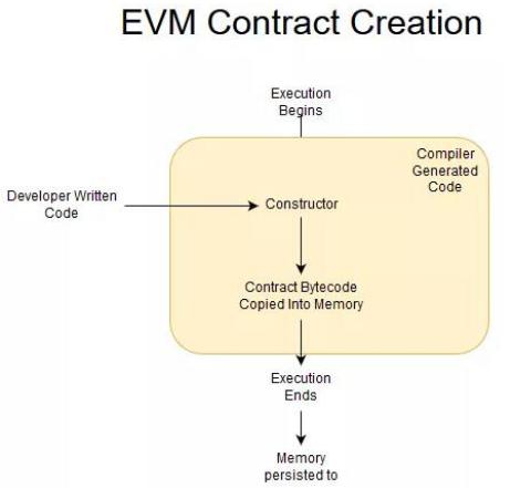 基于Qtum-x86智能合约的创建过程解析