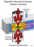 利用石墨烯实现太赫兹波和红外光的按需控制
