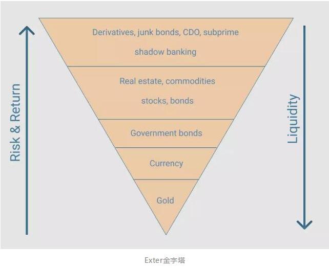 金融危机发生时比特币的命运如何