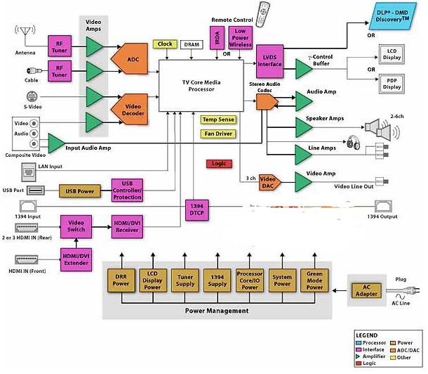 电视讯号滤波处理与滤波技术的研究分析