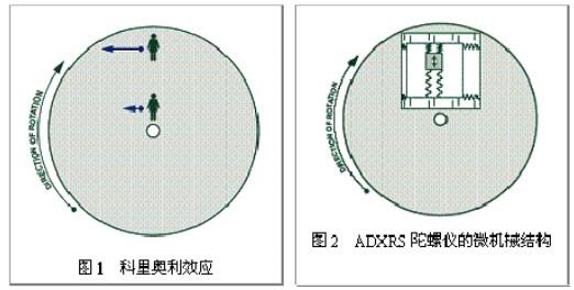 ADXRS角速度检测陀螺仪的原理和构造及电路设计实现