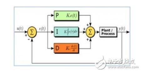 pid控制器工作原理