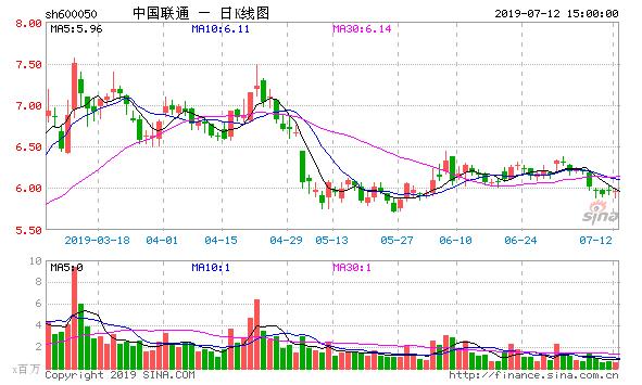 5G时代的到来中国联通绝不会再犯4G时代的错误