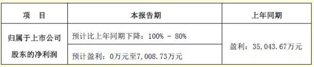 通鼎互联信息股份有限公司正式发布了2019上半年业绩预告
