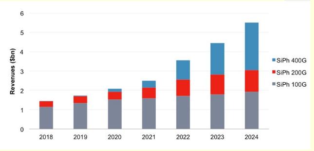 SiPh收发器已经占据整体收发器市场收入的四分之...
