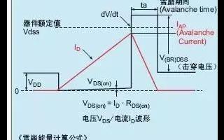 【详细实用】中文图解功率MOS管的每一个参数!
