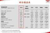 台积电宣布Q2季度合并营收同比增长3.3% 7nm工艺收入占比21%
