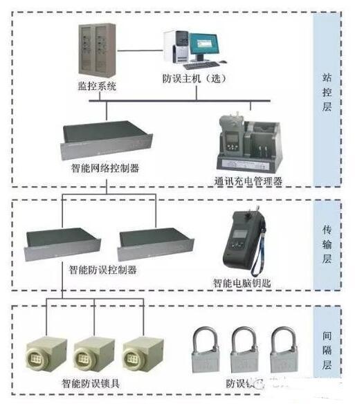 電力系統五防是什么