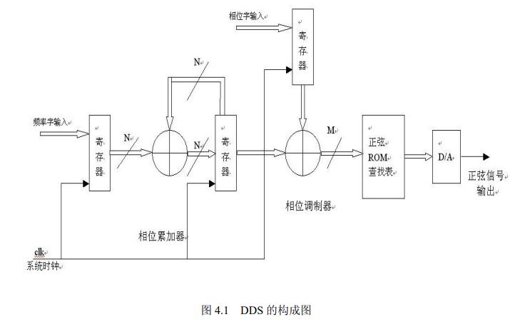 DDS信号源的设计与实现实验指导书资料免费下载