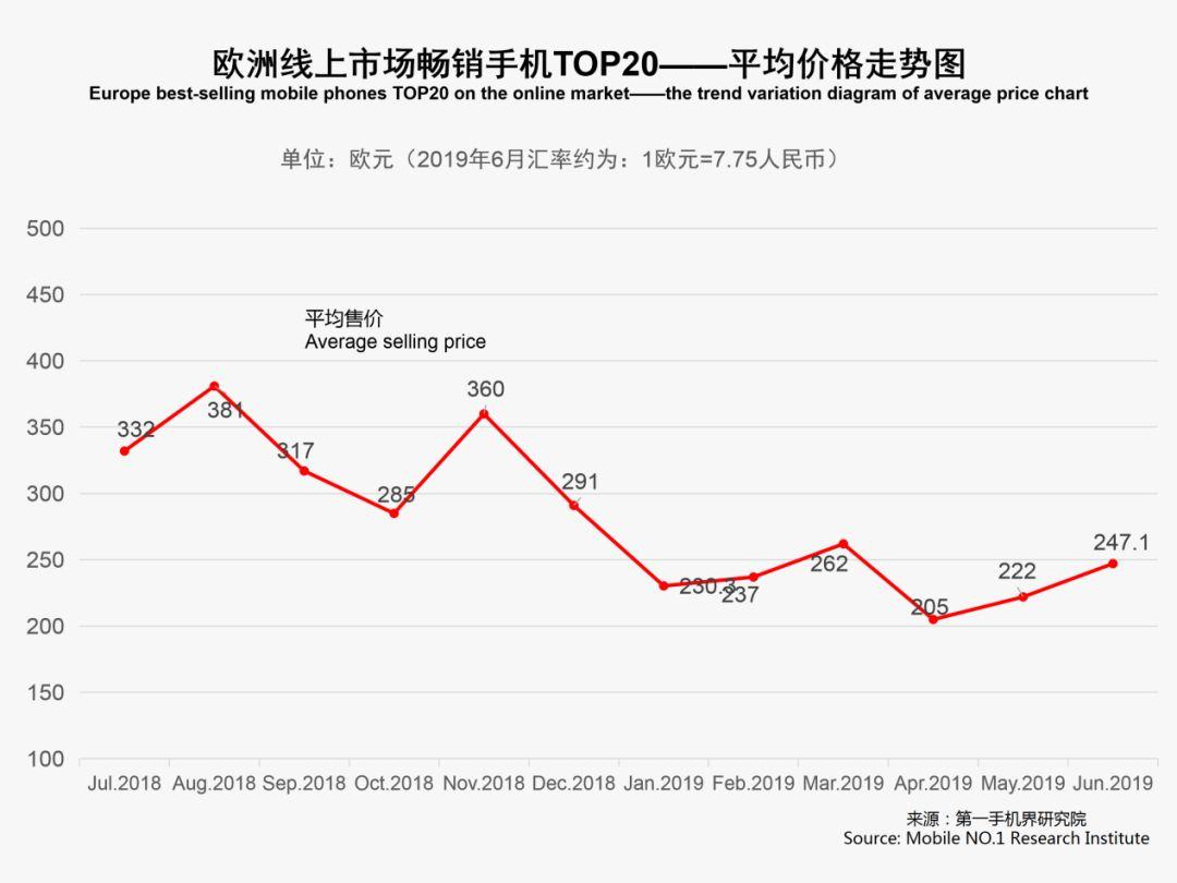 2019年6月欧洲手机市场销量排行榜,华为小米均榜上有名