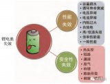 干货 | 超全面锂电池失效分析与研究综述!