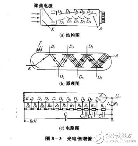光電倍增管工作原理_光電倍增管的組成