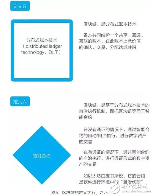 区块链技术的四个基础特性介绍