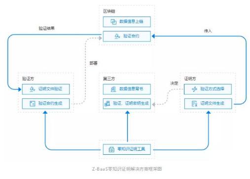 基于区块链技术的零知识证明解决方案全面解析