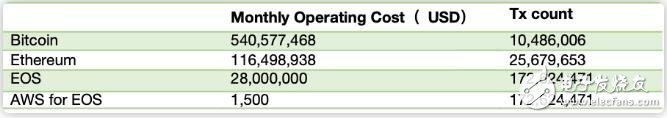 区块链系统的运行成本究竟有多高