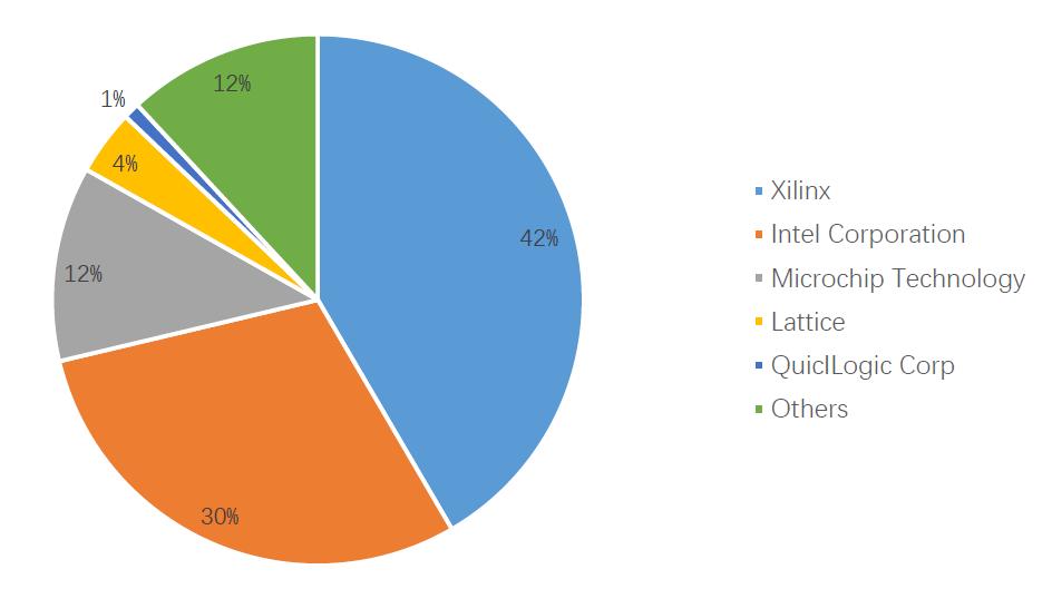 FPGA主要厂商及其市场占有率