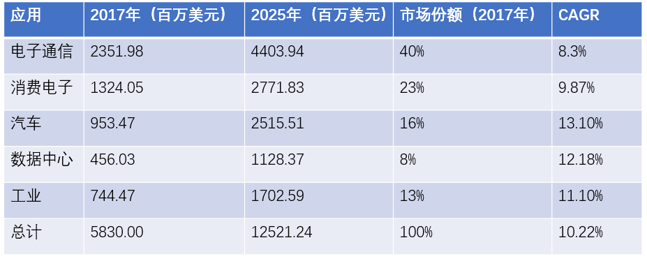 FPGA不同市场应用领域的规模、市场份额