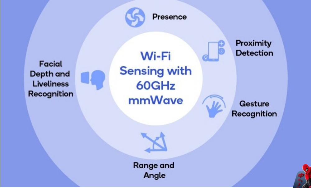 无线网络迎来了高传输的WiFi标准