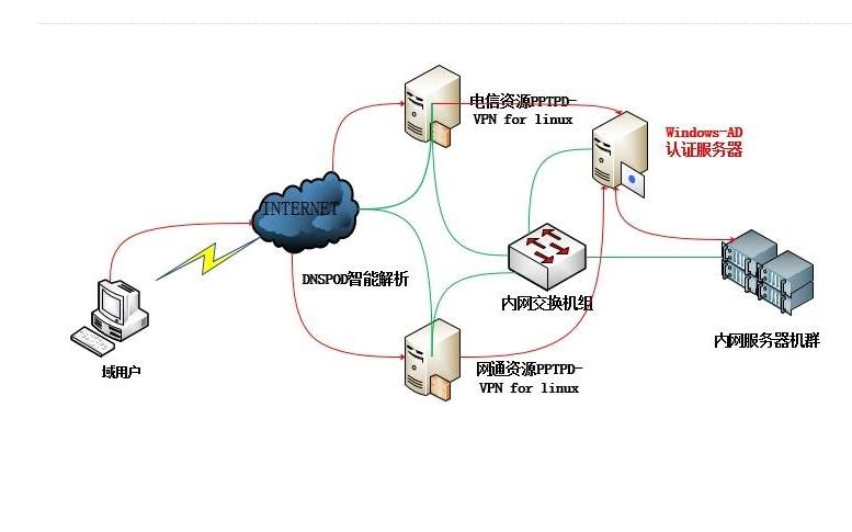 如何在Windows的系統環境下開啟802.1x網絡認證