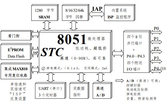 STC89C51RC和STC89C51RD系列单片机器件手册免费下载