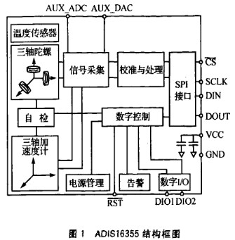 ADISl6355传感器在四轴飞行器姿态检测中的应用