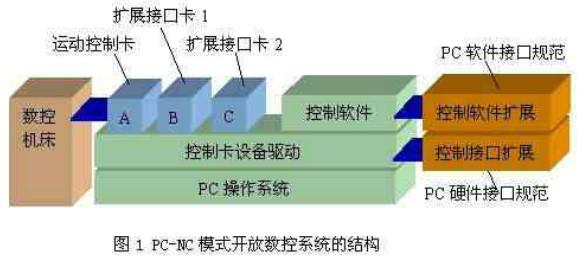 全新结构开放数控系统的研究