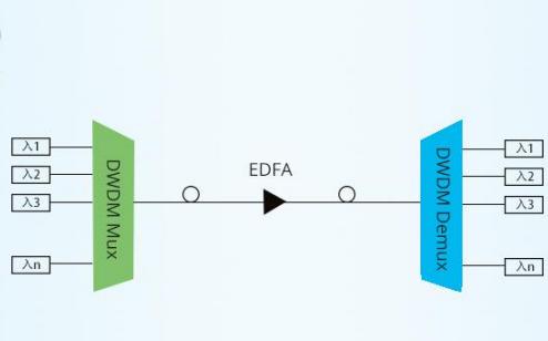 密集型光波复用DWDM技术有哪些优势