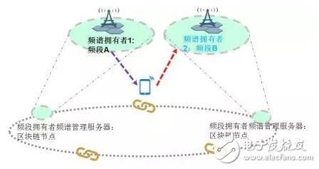 区块链技术在电信行业有哪些应用场景