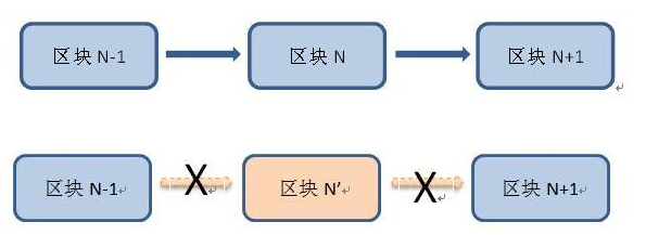 区块链技术的八个应用性能介绍