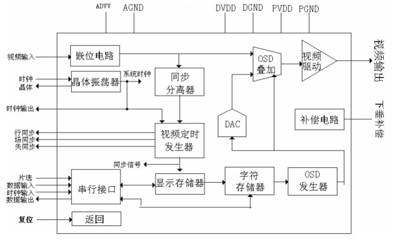 MAX7456芯片的中文数据手册免费下载