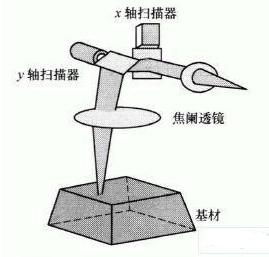 YAG激光系统在印制电路板工业中应用