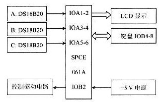 利用单片机与传感器实现三通道高精度温度测控仪的设计